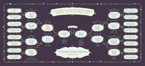 Custom Garland Family Tree Wedding Jam by Mickie Caspi
